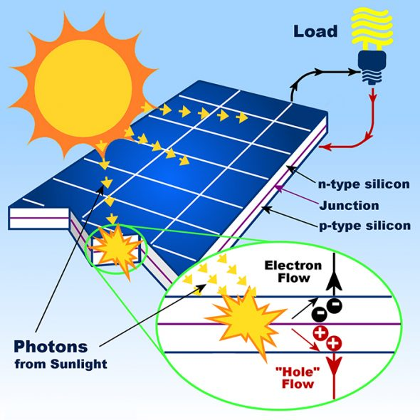 sơ đồ Nguyên lý hoạt động của pin mặt trời