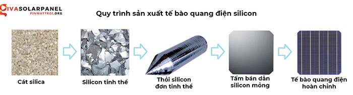 Cấu tạo tấm pin năng lượng mặt trời như thế nào? 2