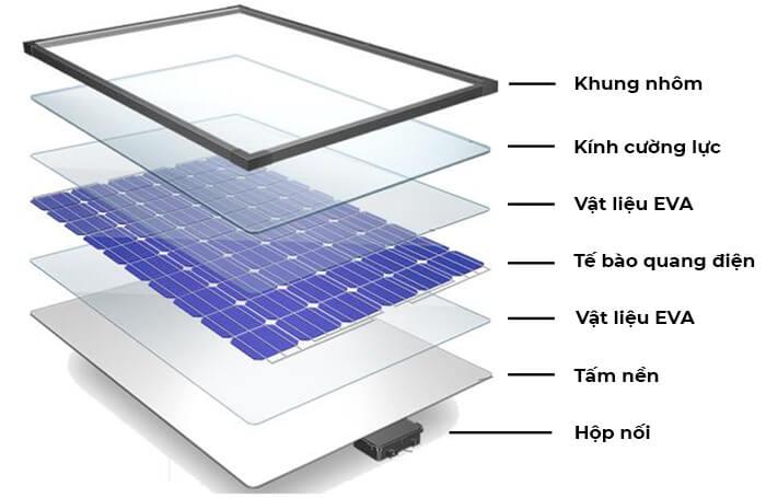 Cấu tạo tấm pin năng lượng mặt trời như thế nào? 3