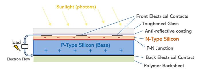 Cấu tạo tấm pin năng lượng mặt trời như thế nào? 5