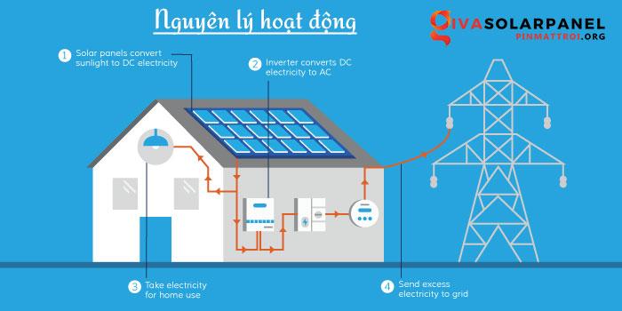 Hệ thống năng lượng mặt trời hoạt động như thế nào 1