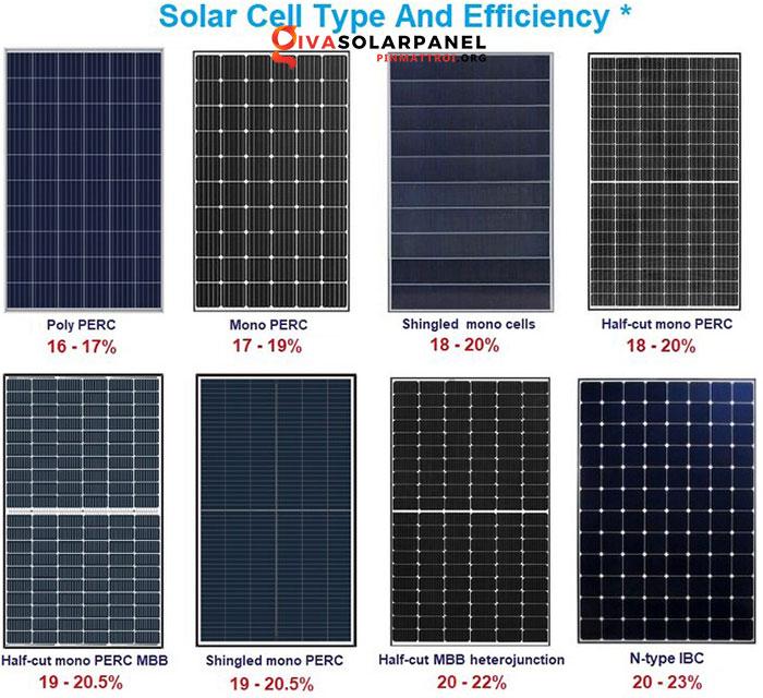 Hiệu suất của tấm pin năng lượng mặt trời 3