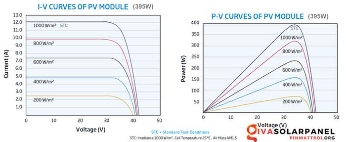 Hiệu suất của tấm pin năng lượng mặt trời 7