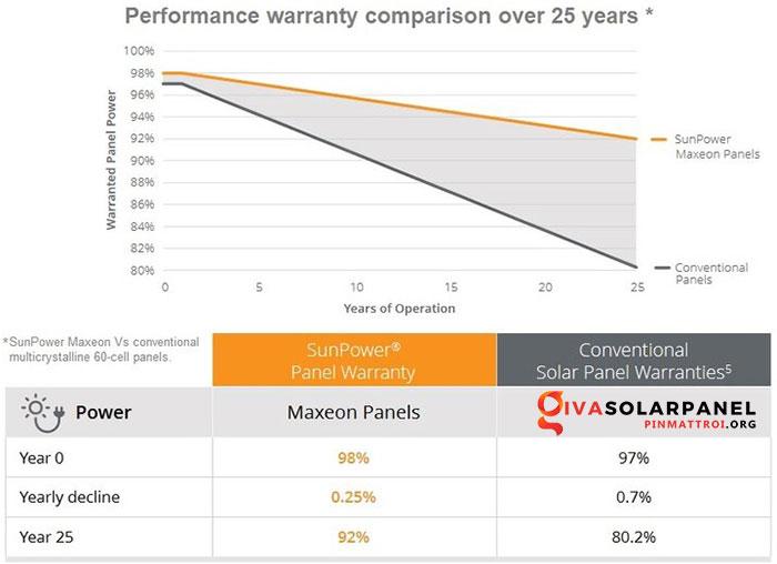 Hiệu suất của tấm pin năng lượng mặt trời 11